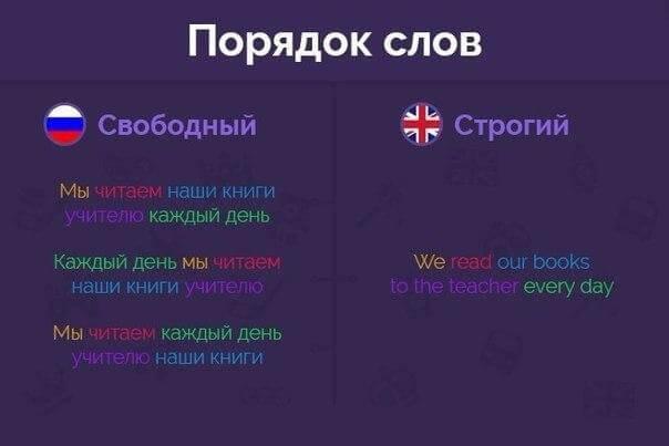 таблица с языке примерами образования английском в времен