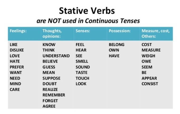 State stative verbs grammarteicom