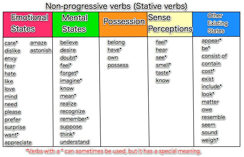 stative verb and action verb essay Read verbs free essay and over 88,000 other research documents verbs verbs in the english language are a part of speech and typically describe an action, an event.