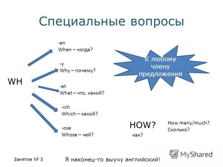 этой картинки специальные вопросы поможет сохранить