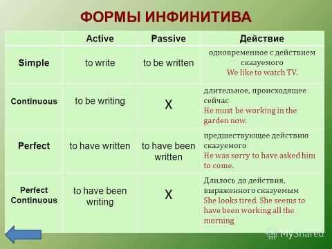 Картинки по запросу Инфинитив в английском языке